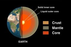 - There is a crystalline globe of solid iron at the center of the Earth that spins faster than the rest of the planet.  - This inner solid core is suspended in a much larger, fluid outer core of molten iron, which is itself encased in a thick mant...