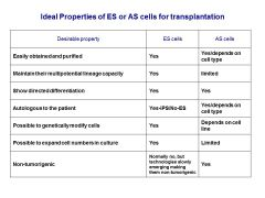 Compare and contrast the ideal properties of stem cells. What can adult stem cells provide that embryonic cant?