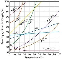 According to the solubility graph, how much KNO3 should you be able to dissolve in 200 g of water at a temperature of 20 C?