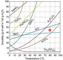 If the super saturates solution of KCI was disturbed (red dot in the graph), how much KCl shoudl become a solid and settle at the bottom of the solution?