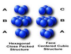 Hexagonal close packing (HCP), has ABAB packing. Cubic close packing (CCP), has ABCABC packing.