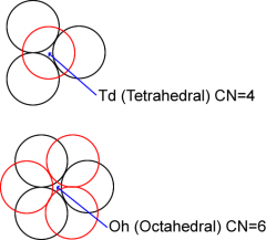 Twice as many tetrahedral holes as octahedral. For n anions, there will be 2n tet sites and n oct sites CCP: 8 tet holes and 4 oct. HCP: 4 tet holes and 2 oct