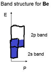 Partially filled bands, athe bands must be partially filled. Most metals have partially filled atomic orbitals so partially filled bands, in other cases such as Be the 2s and 2p bands overlap to give partially filled bands and can conduct.