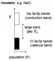 They have filled bands and empty bands with large gaps between them, limiting conduction of electrons.
