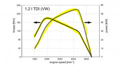 variation of engine operation points defined by speed and torque