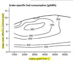 measured data: - speed - torque - fuel mass flow