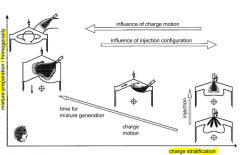 - spatial seperation of injection and combustion - no wall wetting - intensive tumble flow --> complex variable tumble generation system needed