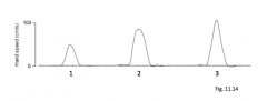 When reaching, the graph shows a smooth, bell shaped velocity of the hand. What do the peak velocity scale with?