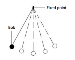 For the inverted pendulum model what is the fixed point?