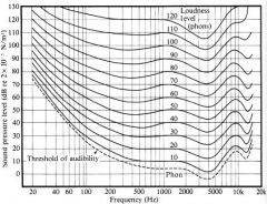 What is the loudness level, and how can we measure it?