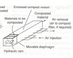 -plug flow of composted material with air  injection parallel.