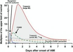 CK-MB goes away by 3 days, whereas troponin is still elevated