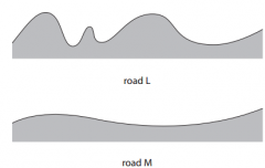 The diagram shows the bumps on the surface of two roads, L and M.  Explain why the device will transfer more energy on road L than on road M for a motorcycle travelling at the same speed (3)