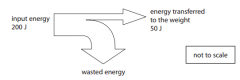 How much energy is wasted? (1)
