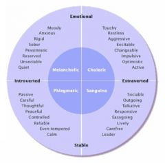 1) High Autonomic (emotional) Activity-Neuroticism Low Autonomic (emotional) Activity- Stable 2) High Cortical (mental) Arousal- introvert Low Cortical (mental) Arousal- extrotvert