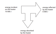 Calculate the power absorbed by the heater (2)