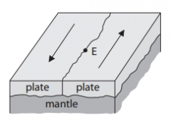 An earthquake occurs.  Its epicentre is at the place marked E on the diagram.  Describe what happens at the plate boundary to cause this earthquake (2)