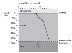 The chart shows how the speed of P-waves varies with the depth in the Earth's mantle. State what happens to a P-wave when it crosses from the mantle into the core (1)