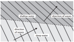 Explain another change which can be seen from the diagram when the waves go from deep water to shallow water (2)