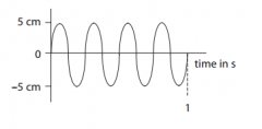 State the amplitude of this wave (1)