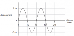 State the amplitude and wavelength of the wave (2)