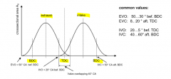 - defines crank angel position where intake and exhaust vavles are opened and closed- opening times longener than intake or exhaust stroke because of flow areas increase slowly --> valve overlapping in TDC position of the gas exchange cycle (intak...