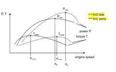 - Exhaust valve timing (EV closes after TDC position) - Intake valve timing (IV closes after BDC position) --> higher charging efficiency due to inertial effects --> at low speeds negative effect on charging efficiency