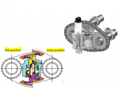 - valve timing influences full load power and torque curves of IC engines - camp-phase shifter allow an adjustment of valve timing