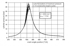 - statisctical fluctuations at consecutive working cycles --> differences in ignition delay and flame propagation --> characteristic fluctuations in pressure curves of consecutives cycles - minimal fluctuations with ari/fuel ration of  λ = 0....