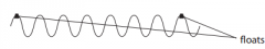 The wavelength of the wave is 0.8 m. Calculate the distance between the floats (2)