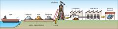 La siderurgia  è un metodo industriale per estrarre il ferro dai suoi minerali.