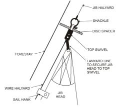 Small snap hook that secures the jib luff to the headstay