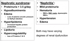 - Both have proteinuria (although >3.5g/day in nephrotic syndrome)