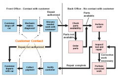 a special flowchart of a service process that shows which steps have high customer contact