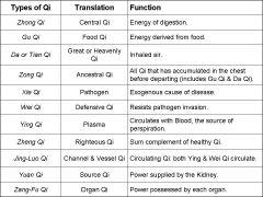 IVAS Acupuncture: General Q & A, Session 1 Flashcards - Cram com