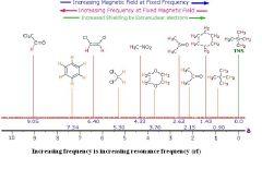 Mcat Organic Chemistry Flashcards Flashcards Cram Com